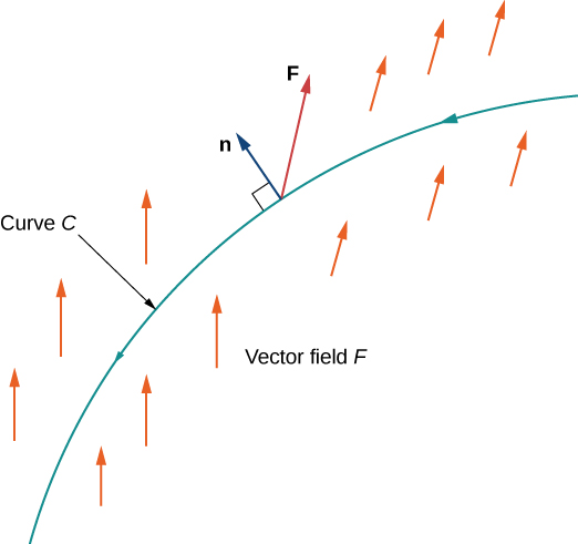 A simple diagram of an increasing concave down curve C in vector field F, with no coordinate plane. Towards the top of the curve, the normal n is drawn perpendicular to the curve C. Another arrow F is drawn sharing n's endpoint. This flux points up and to the right at about a 90-degree angle to n. The arrows in the vector field to the left of n are drawn pointing straight up. The arrows after n point in the same direction as the flux.