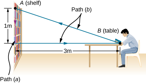 Point A is at a shelf at the top of a bookcase. Point B is a location on a table, to the right of the bookcase. The vertical distance from the shelf to the level of the table is 1 m, and the horizontal distance from the bookcase to the table is 3 m. Path a is a straight line from the shelf down 1 m. Path b is a horizontal segment from the bookcase to the table, and then diagonally up and to the left to the shelf.