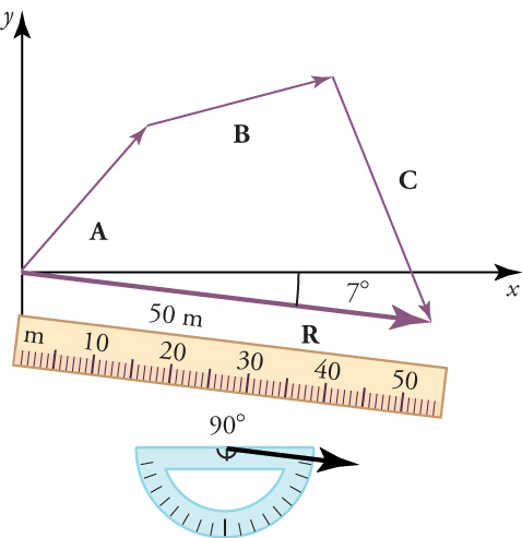 Vectors A, B, C, and R form a four-sided figure, with vector R intersecting an x-axis. A ruler and a protractor are pictured below the figure. The magnitude of vector R is fifty meters and the direction of vector R is ninety degrees.