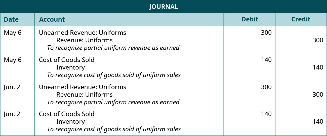 "A journal entry is made on May 6 and shows a Debit to Unearned uniform revenue for $300, and a credit to Uniform revenue for $300, with the note ""To recognize partial uniform revenue as earned."" A second journal entry on May 6 shows a Debit to Cost of goods sold for $140, and a credit to Inventory for $140, with the note ""To recognize cost of goods sold of uniform sales."" A second journal entry is made on June 2 and shows a Debit to Unearned uniform revenue for $300, and a credit to Uniform revenue for $300, with the note ""To recognize partial uniform revenue as earned."" A second journal entry on May 6 shows a Debit to Cost of goods sold for $140, and a credit to Inventory for $140, with the note ""To recognize cost of goods sold of uniform sales."""