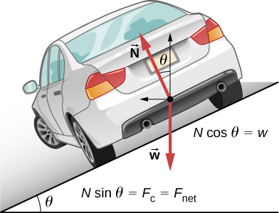 In this figure, a car is shown, driving away from the viewer and turning to the left on a slope downward and to the left. The slope is at an angle theta with the horizontal surface below the slope. The free body diagram is superimposed on the car. The free body diagram shows weight, w, pointing vertically down, and force N, at an angle theta to the left of vertical. In addition to the force vectors, drawn as bold red arrows, the vertical and horizontal components of the N vector are shown as thin black arrows, one pointing vertically up and the other horizontally to the left. Two relations are given: N times cosine theta equals w,  and N times sine theta equals the centripetal force and also equals the net force.