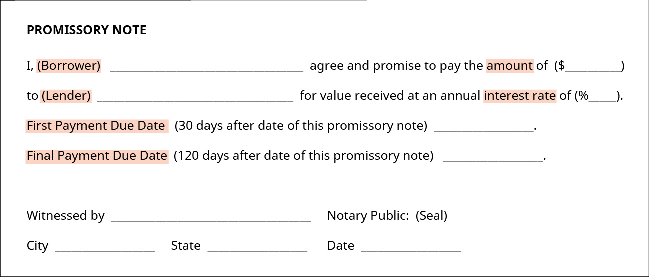 The image shows an example of a Promissory Note. It states the following: I, (borrower) (insert name) agree and promise to pay the amount of (insert $ amount) to (lender) (insert name) for a value received at an annual interest rate of (insert percentage). First payment due date (30 days after date of this promissory note) (insert date). Final payment due date (120 days after date of this promissory note) (insert date). Witnessed by (insert name) Notary public: (insert seal). City (insert name of city) State (insert name of state) Date (insert date).