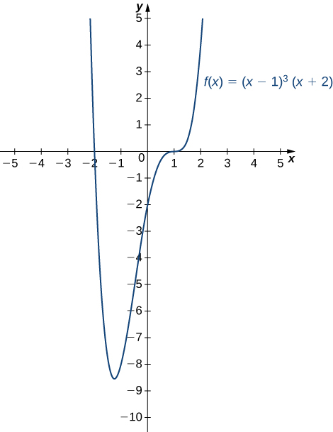 The function f(x) = (x −1)3(x + 2) is graphed.