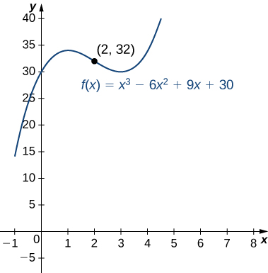 The function f(x) = x3 – 6x2 + 9x + 30 is graphed. The inflection point (2, 32) is marked, and it is roughly equidistant from the two local extrema.