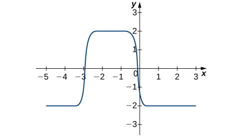 A graph of the solution over [-5, 3] for x and [-3, 2] for y. It begins as a horizontal line at y = -2 from x = -5 to just before -3, almost immediately steps up to y = 2 from just after x = -3 to just before x = 0, and almost immediately steps back down to y = -2 just after x = 0 to x = 3.