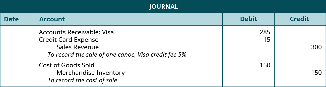 "Journal entry: Debit Accounts Receivable: VISA 285, debit Credit Card Expense 15, credit Sales Revenue 300. Explanation: ""To record the sale of one canoe, VISA credit fee 5 percent."" Debit Cost of Goods Sold 150, credit Merchandise Inventory 150. Explanation: ""To record the cost of sale."""