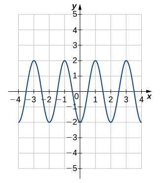 An image of a graph. The x axis runs from -4 to 4 and the y axis runs from -5 to 5. The graph is of a curved wave function that starts at the point (-4, -2) and increases until the point (-3, 2). After this point the function decreases until it hits the point (-2, -2). After this point the function increases until it hits the point (-1, 2). After this point the function decreases until it hits the point (0, -2). After this point the function increases until it hits the point (1, 2). After this point the function decreases until it hits the point (2, -2). After this point the function increases until it hits the point (3, 2). After this point the function begins decreasing again. The x intercepts of the function on this graph are at (-3.5, 0), (-2.5, 0), (-1.5, 0), (-0.5, 0), (0.5, 0), (1.5, 0), (2.5, 0), and (3.5, 0). The y intercept is at the (0, -2).