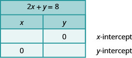 The figure has a table with 4 rows and 2 columns. The first row is a title row with the equation 2 x plus y plus 8. The second row is a header row with the headers x and y. The third row is labeled x-intercept and has the first column blank and a 0 in the second column. The fourth row is labeled y-intercept and has a 0 in the first column and the second column blank.