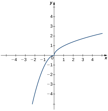 A graph of a function with two curves approaching 0 from quadrant 1 and quadrant 3. The curve in quadrant one appears to be the top half of a parabola opening to the right of the y axis along the x axis with vertex at the origin. The curve in quadrant three appears to be the left half of a parabola opening downward with vertex at the origin.