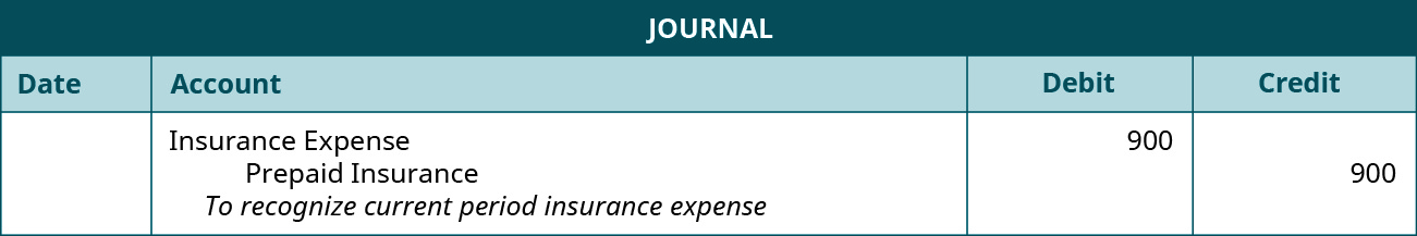 Journal entry debiting Insurance Expense and crediting Prepaid Insurance for $900 each.