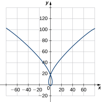 This figure is the graph of a curve above the x-axis. The curve decreases in the second quadrant, passes through the y-axis at y=20. Then it intersects the origin. The curve loops at the origin, increasing back through y=20 into the first quadrant.