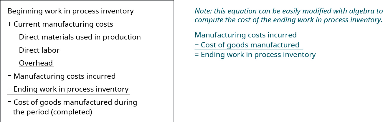 This figure calculates Cost of goods manufactured during the period (completed): Beginning Work in Process Inventory plus the current manufacturing costs (Direct Materials used in production, Direct Labor, and Overhead) equals Manufacturing costs incurred. Then subtract the ending Work in Process inventory to get Cost of Goods Manufactured.