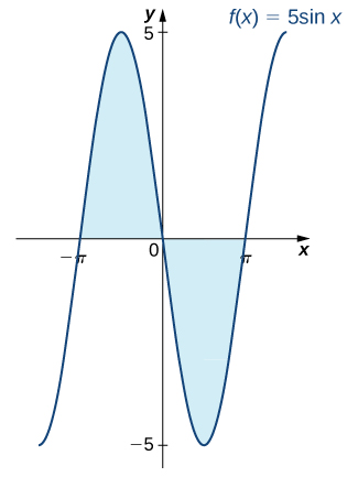 A graph of the given function f(x) = -5 sin(x). The area under the function but above the x axis is shaded over [-pi, 0], and the area above the function and under the x axis is shaded over [0, pi].