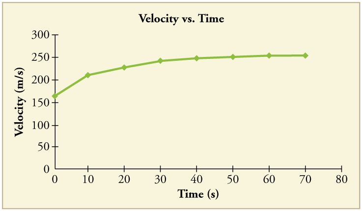 Line graph of velocity versus time. Line has a positive slope that decreases over time until the line flattens out.