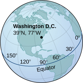 This figure is an image of a globe. On the globe there is a point labeled where Washington, DC is located. It is labeled with 39 degrees north latitude and 77 degrees west longitude.