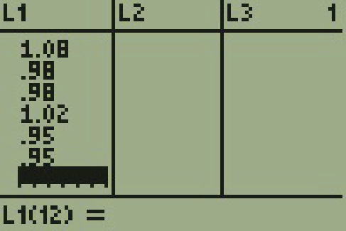 The display of a T I 83 calculator is shown with three columns. The first column is L1 with the following values 1.08, .98, .98, 1.02, .95, .95. The second column is labeled L2 with no values listed. The third column is labeled L3 with no values. There is a 1 on the top row on the far right side of the screen.