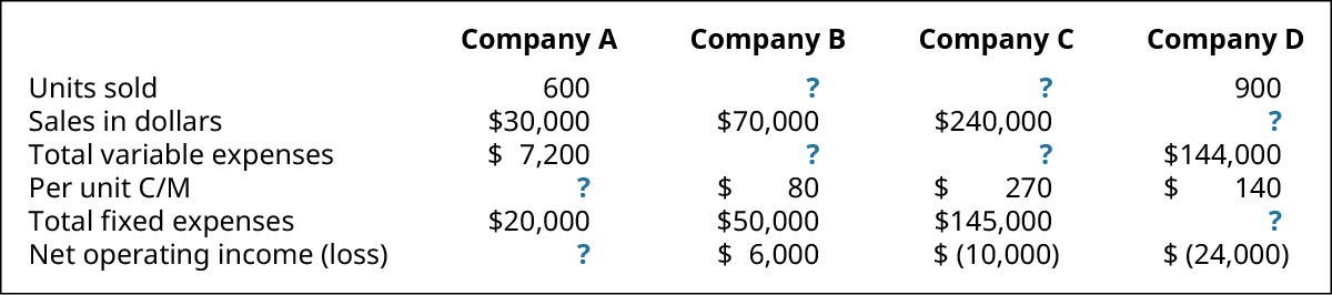 Company A, Company B, Company C, Company D (respectively): Units Sold 600, ?, ?, 900; Sales in Dollars $30,000, 70,000, 240,000, ?; Total Variable Expenses $7,200, ?, ?, $144,000; Per Unit C/M ?, $80, $270, $140; Total Fixed Expenses $20,000, 50,000, 145,000, ?; Net Operating Income (loss) ?, $6,000, $(10,000), $(24,000).