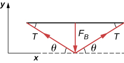 Figure shows a horizontal line parallel to x axis. An arrow F pointing downwards originates from the center of the line, with its tip intersecting x-axis. Two arrows originate from this point of intersection and their tips touch the line on either side. They form the same angle with the x-axis and the line.