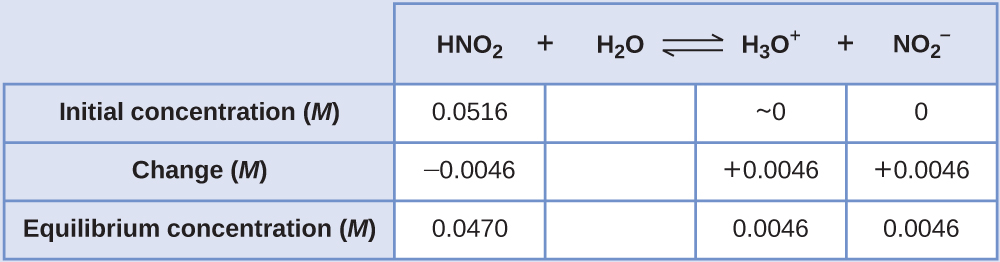 "This table has two main columns and four rows. The first row for the first column does not have a heading and then has the following in the first column: Initial concentration ( M ), Change ( M ), Equilibrium concentration ( M ). The second column has the header of ""H N O subscript 2 plus sign H subscript 2 O equilibrium sign H subscript 3 O superscript positive sign plus sign N O subscript 2 superscript negative sign."" Under the second column is a subgroup of four columns and three rows. The first column has the following: 0.0516, negative 0.0046, 0.0470. The second column is blank in all three rows. The third column has the following: approximately 0, positive 0.0046, 0.0046. The fourth column has the following: 0, positive 0.0046, 0.0046."