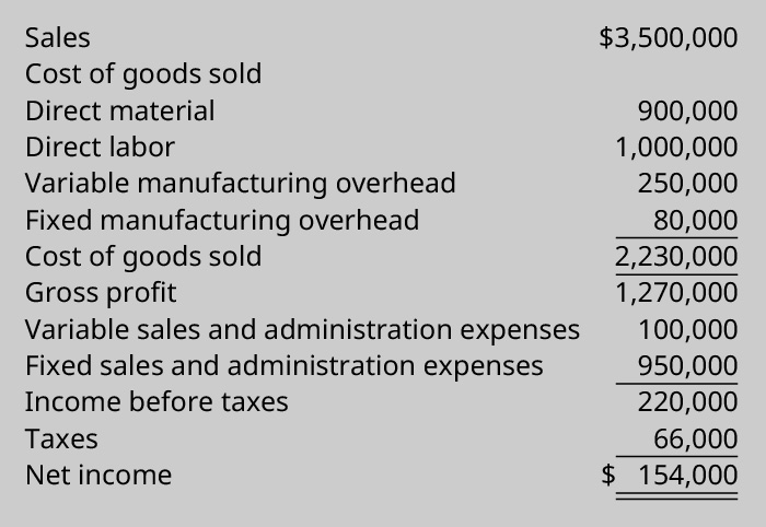 Sales $3,500,000 less cost of goods sold: Direct material 900,000, Direct labor 1,000,000, Variable manufacturing overhead 80,000 equals 2,230,000 cost of goods sold Equals Gross profit 1,270,000 Less Variable sales and admin expenses 100,000 and Fixed sales and admin expenses 950,000 equals Income before taxes 220,000 Less Taxes 66,000 equals Net Income $154,000.