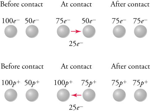 "This figure consists of two rows, and each row is divided into three columns labeled as ""Before contact"", ""At contact"", and ""After contact"". Each column contains two small spheres. First consider the top row: In the ""Before contact"" column, the left sphere is labeled ""100 e superscript minus"", the right sphere is labeled ""50 e superscript minus"". In the ""At contact"" column, the left sphere is labeled ""75 e superscript minus"", the right sphere is labeled ""50 e superscript minus"". An arrow points from the left sphere to the right one and is labeled ""25 e superscript minus"". In the ""After contact"" column, the left sphere is labeled ""75 e superscript minus"", the right sphere is labeled ""75 e superscript minus"". Next consider the bottom row: In the ""Before contact"" column, the left sphere is labeled ""100 p superscript plus"", the right sphere is labeled ""50 p superscript plus"". In the ""At contact"" column, the left sphere is labeled ""100 p superscript plus"", the right sphere is labeled ""75 p superscript plus"". An arrow points from the right sphere to the left one and is labeled ""25 e superscript minus"". In the ""After contact"" column, the left sphere is labeled ""75 p superscript plus"", the right sphere is labeled ""75 p superscript plus""."