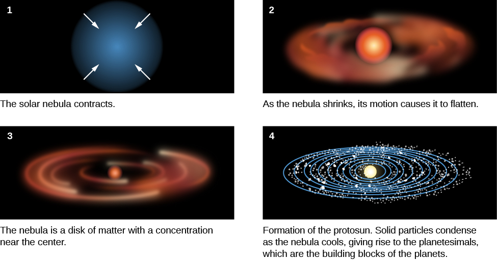 A figure depicting the steps in forming the solar system. Part 1 shows a cloud of dust with four arrows pointing toward the center. Part 2 shows a condensed sphere of dust in the center surrounded by a flattened disk of material. Part 3 shows a small, dense sphere surrounded by a disk of material. Part 4 shows a protosun sphere in the center, surrounded by a disk of material with several small dots representing planetesimals.