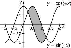 This figure is a graph. On the graph are two curves, y=cos(pi times x) and y=sin(pi times x). They are periodic curves resembling waves. The curves intersect in the first quadrant and also the fourth quadrant. The region between the two points of intersection is shaded.