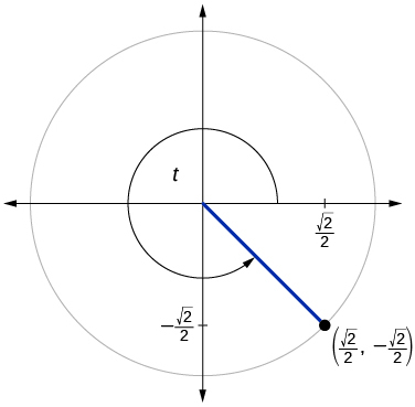 Graph of circle with angle of t inscribed. Point of (square root of 2 over 2, negative square root of 2 over 2) is at intersection of terminal side of angle and edge of circle.