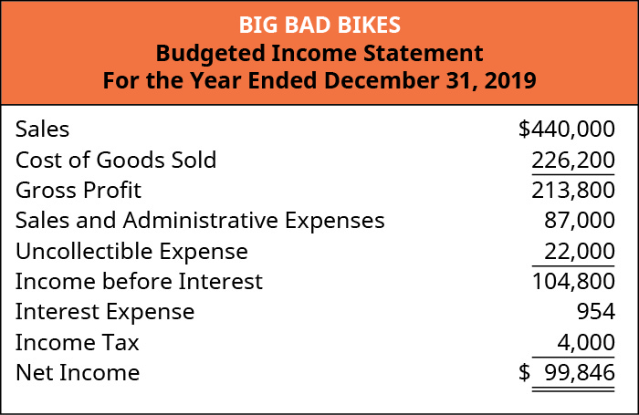 Big Bad Bikes, Budgeted Income Statement, For the Year Ending December 31, 2019: Sales, $440,000 plus cost of goods sold $226,224 equals gross profit $213,776; Less: sales and administrative expenses $87,000 and uncollectible expense $22,000 equals income before interest $104,776; Less: interest expense $954 and income tax $4,000 equals net income $99,822.