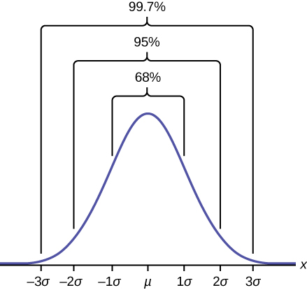 This graph shows a bell-shaped curve for the plot line. The highest point of the bell occurs at the following point on the x axis where a greek lowercase letter mu is found on the x axis. The next highest points at the bar coincide with negative 1 sigma to the left and 1 sigma to the right. These points comprise 68 percent of the total distribution of the bell curve. Moving out toward the next lowest points on the bell we find negative 2 sigma on the left and positive 2 sigma on the right. These points comprise 95 percent of the total distribution of the bell curve. Moving out to the outermost points on the bell we find negative 3 sigma to the extreme left and positive 3 sigma to the extreme right. These points comprise 99.7 percent of the total distribution of the bell curve.