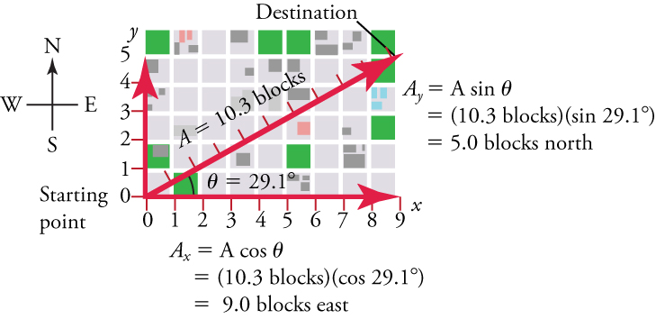 A map is shown over top x and y-axes. The origin is labeled Starting Point. The x-axis represents east and has a scale from zero to nine in increments of one. The y-axis represents north and has a scale from zero to five in increments of one. Lines show that a person walks nine blocks east and five blocks north. A displacement vector is plotted from the origin to the destination of nine, five on the axes. The following label is next to the y-axis: A y equals A times sine angle, equals ten point three blocks times sine twenty-nine point one, equals five blocks north. The following label is next to the x-axis: A x equals A cosine angle, equals ten point three blocks times sine twenty-nine point one, equals nine blocks east.