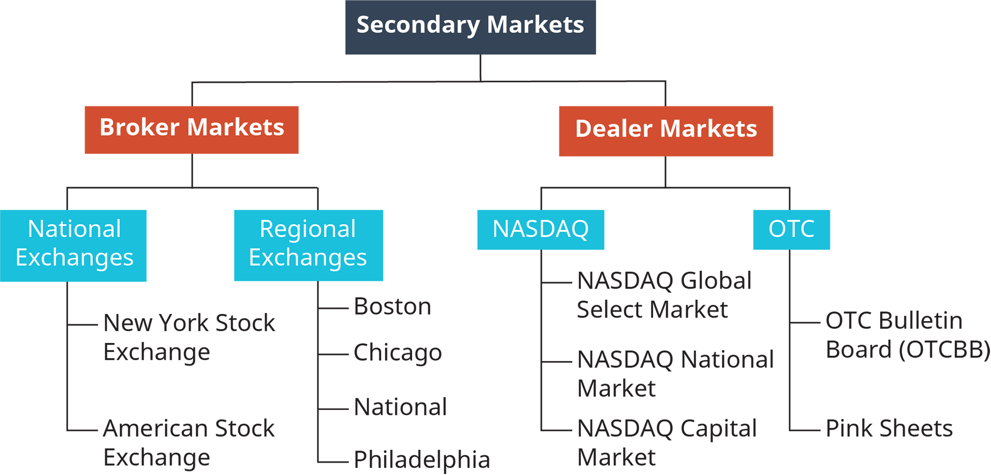 Secondary markets are separated into 2 sections, broker markets and dealer markets. The broker market is separated into 2 sections, national exchanges and regional exchanges. The national exchanges include New York Stock Exchange, and American stock exchange. The regional exchanges include Boston, Chicago, National, and Philadelphia. The dealer markets are separated into 2 sections, Nasdaq, and O T C. Nasdaq includes Nasdaq global select market, Nasdaq national market, and Nasdaq capital market. O T C includes O T C bulletin board, called O T C B B; and Pink sheets.