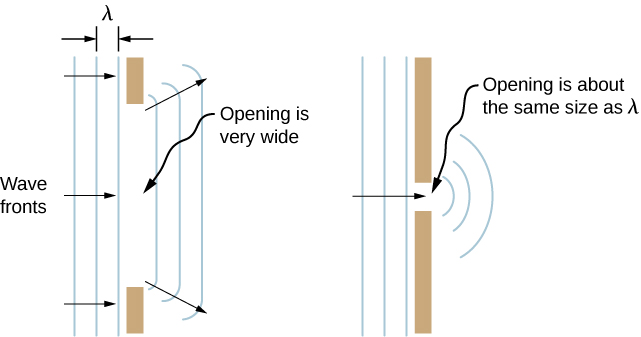 The figure shows three diagrams illustrating waves spreading out when passing through various-size openings. Each illustration is a top view, and the incident plane wave fronts are represented by vertical lines. The wavelength, lambda,  is the distance between adjacent lines and is the same in all three diagrams. The first diagram shows wave fronts passing through an opening that is wide compared to the wavelength. The wave fronts that emerge on the other side of the opening have minor bending at the edges. The second diagram shows wave fronts passing through a smaller opening. The waves experience more bending but still have a straight part. The third diagram shows wave fronts passing through an opening that has is about the same size as the wavelength. These waves show significant bending and, in fact, look circular rather than straight.