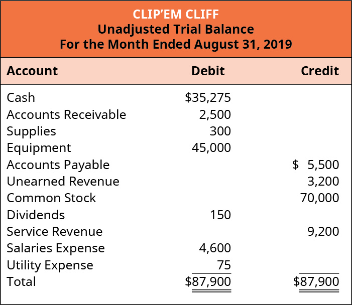 Clip'em Cliff, Unadjusted Trial Balance, For the Month Ended August 31, 2019. Cash 35,275 debit. Accounts receivable 2,500 debit. Supplies 300 debit. Equipment 45,000 debit. Accounts Payable 5,500 credit. Unearned Revenue 3,200 credit. Common Stock 70,000 credit. Dividends 150 debit. Service Revenue 9,200 credit. Salaries Expense 4,600 debit. Utility Expense 75 debit. Total debits and credits are each 87,900.