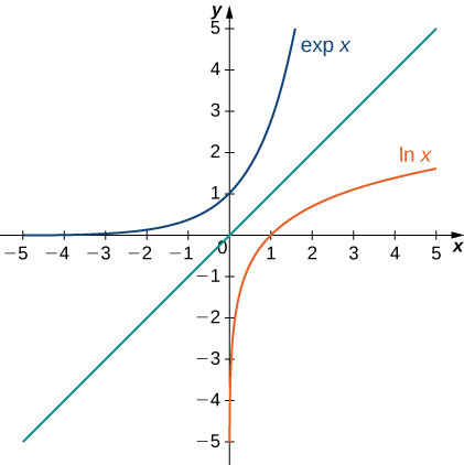 This figure is a graph. It has three curves. The first curve is labeled exp x. It is an increasing curve with the x-axis as a horizontal asymptote. It intersects the y-axis at y=1. The second curve is a diagonal line through the origin. The third curve is labeled lnx. It is an increasing curve with the y-axis as an vertical axis. It intersects the x-axis at x=1.