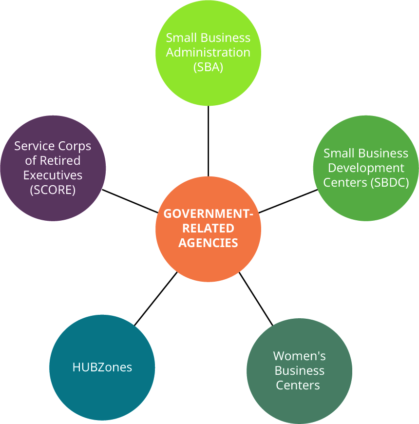 Graphic of Government-Related Agencies in the center, connected to Small Business Administration (SBA), Small Business Development Centers (SBDCs), Women's Business Centers, HUBZones, Service Corps of Retired Executives (SCORE), and Incubators and Accelerators.