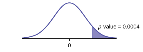 This is a normal distribution curve with mean equal to zero. A vertical line near the tail of the curve to the right of zero extends from the axis to the curve. The region under the curve to the right of the line is shaded representing p-value = 0.0004.