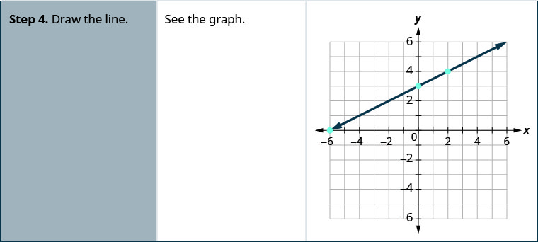 "Step 4 of the general procedure is ""Draw the line."" For the specific example, there is the statement ""See the graph"" and a graph of a straight line going through three points on the x y- coordinate plane. The x- axis of the plane runs from negative 7 to 7. The y- axis of the planes runs from negative 7 to 7. Three points are marked at (negative 6, 0), (0, 3), and (2, 4). The straight line is drawn through the points (negative 6, 0), (negative 4, 1), (negative 2, 2), (0, 3), (2, 4), (4, 5), and (6, 6)."