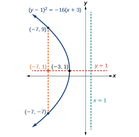 This is the graph labeled (y minus 1) squared = negative 16(x + 3), a horizontal parabola opening to the left with Vertex (negative 3, 1), Focus (negative 7, 1), and Directrix x = 1. The Latus Rectum is shown, a vertical line passing through the Focus and terminating on the parabola at (negative 7, negative 7) and (negative 7, 9). The Axis of Symmetry, the horizontal line y = 1, is also shown, passing through the Vertex and the Focus.