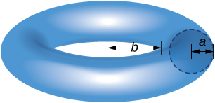 This figure is a torus. It has inner radius of b. Inside of the torus is a cross section that is a circle. The circle has radius a.