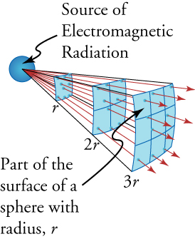 "This diagram shows a small sphere on the left, labeled ""Source of Electromagnetic Radiation"", and a series of arrows emerging from it, pointing rightward. Three curved surfaces are separated from the sphere by distances labeled as ""r"", ""2r"", and ""3r"". One of these surfaces is labeled ""Part of the surface of a sphere with radius r"". The arrows penetrate these three surfaces and move farther and farther apart as they move away from the sphere."