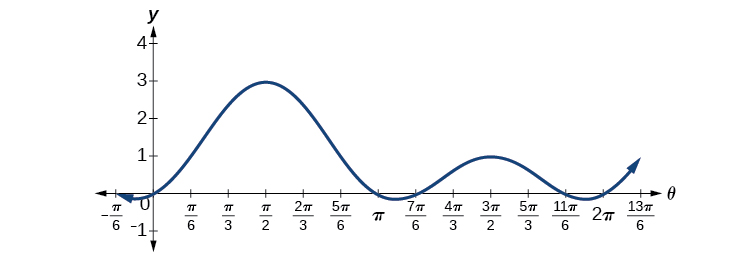 Graph of 2*(sin(theta))^2 + sin(theta) from 0 to 2pi. Zeros are at 0, pi, 7pi/6, and 11pi/6.
