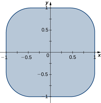 A square of side length 2 with rounded corners.
