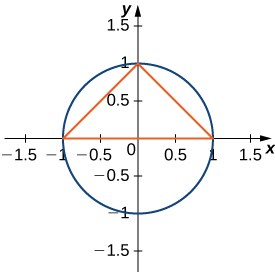 This figure is has the graph of a circle with center at the origin and radius of 1. There is a triangle inscribed with base on the x-axis from -1 to 1 and the third corner at the point y=1.