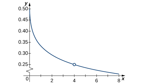 A graph of the function f(x) = (sqrt(x) – 2 ) / (x-4) over the interval [0,8]. There is an open circle on the function at x=4. The function curves asymptotically towards the x axis and y axis in quadrant one.