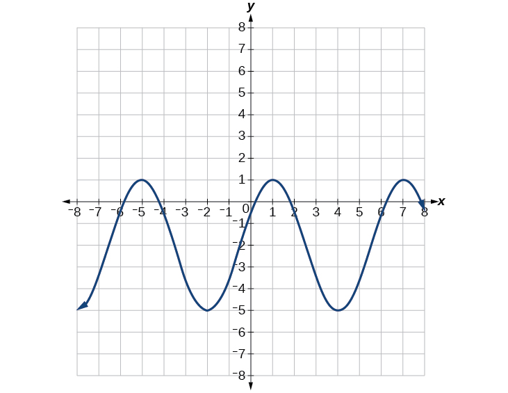 A graph of 3cos(pi/3x-pi/3)-2. Graph has amplitude of 3, period of 6, range of [-5,1].