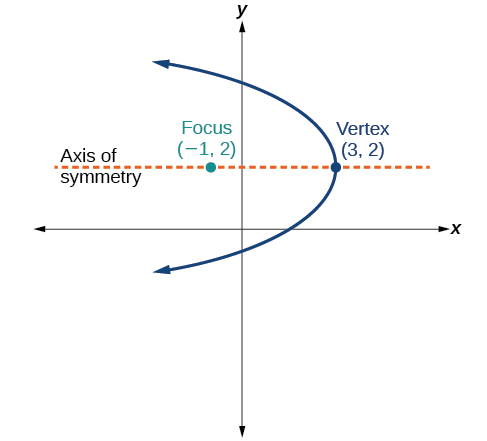 This is a horizontal parabola in the x y plane, opening to the left, with Vertex (3, 2) and Focus (negative 1, 2). The Axis of Symmetry, a horizontal line, is shown, passing through the Vertex and the Focus.