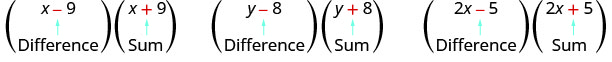 "This figure has three products. The first is x minus 9, in parentheses, times x plus 9, in parentheses. Below the x minus 9 is the word ""difference"". Below x plus 9 is the word ""sum"". The second is y minus 8, in parentheses, times y plus 8, in parentheses. Below y minus 8 is the word ""difference"". Below y plus 8 is the word ""sum"". The last is 2x minus 5, in parentheses, times 2x plus 5, in parentheses. Below the 2x minus 5 is the word ""difference"" and below 2x plus 5 is the word ""sum""."
