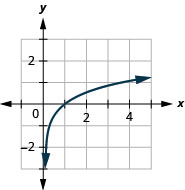 This figure shows the logarithmic curve going through the points (1 over 4, negative 1), (1, 0), and (4, 1).
