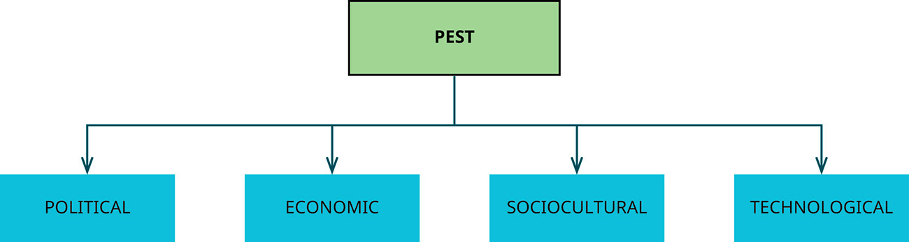 The PEST framework depicted as a box with arrows to political, economic, sociocultural, and technological.